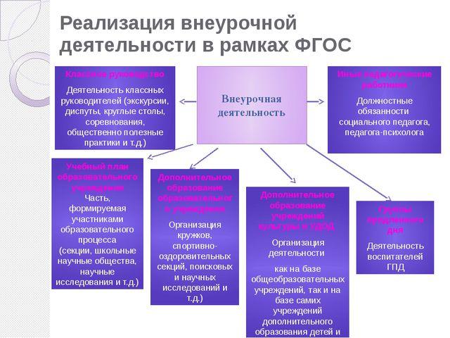 Реализация внеурочной деятельности в рамках ФГОС
