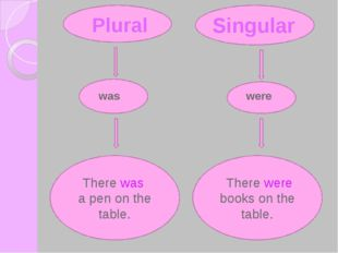There were books on the table. There was a pen on the table. Plural Singular