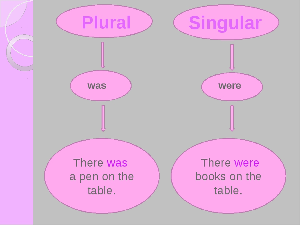 There were books on the table. There was a pen on the table. Plural Singular...