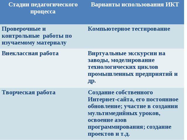 Стадии педагогического процесса Варианты использования ИКТ Проверочные и кон...
