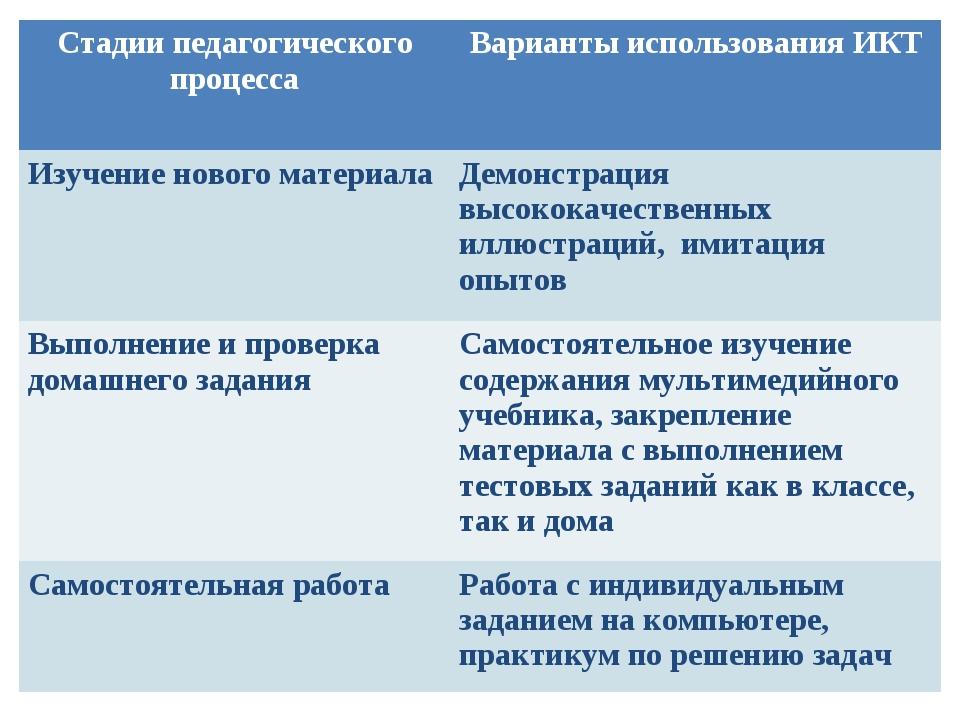 Стадии педагогического процесса Варианты использования ИКТ Изучение нового м...