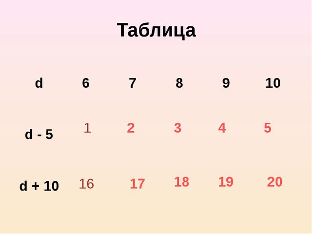 Таблица 2 3 4 5 17 18 19 20 1 16 d 6 7 8 9 10 d - 5  d + 10