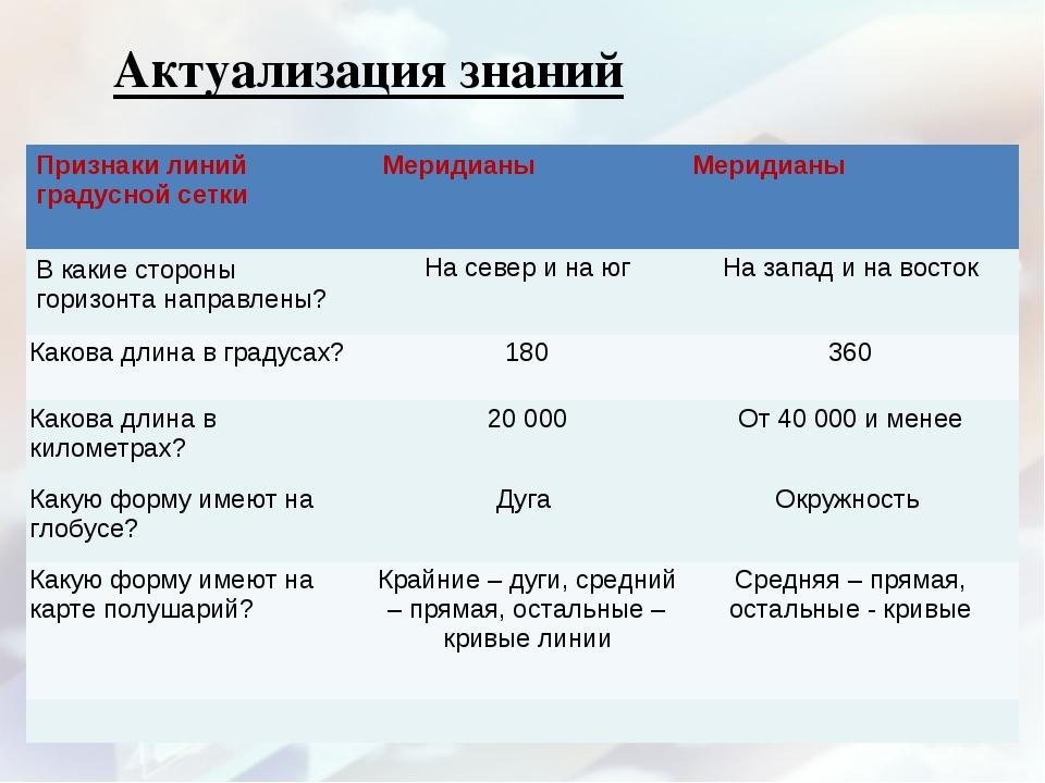 Актуализация знаний Признаки линий градусной сетки Меридианы Меридианы В ка...