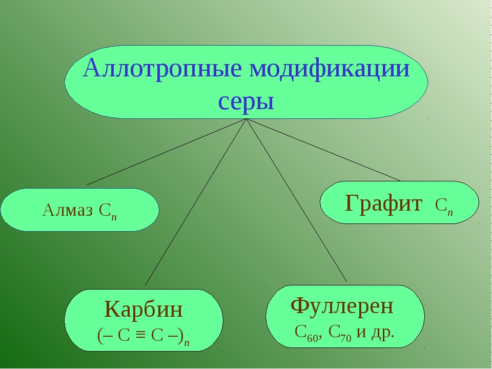 Аллотропные модификации серы Графит Cn Карбин (– С ≡ С –)n Фуллерен С60, С70...