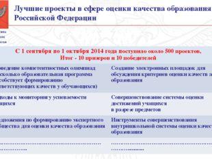 Лучшие проекты в сфере оценки качества образования в Российской Федерации С