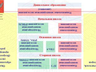 Дошкольное образование Оценка учителей, директоров Начальная школа Основная