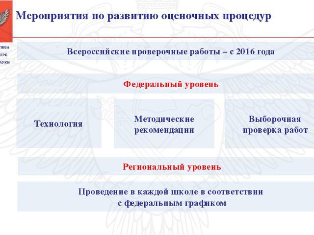Всероссийские проверочные работы – с 2016 года Технология Проведение в каждо...
