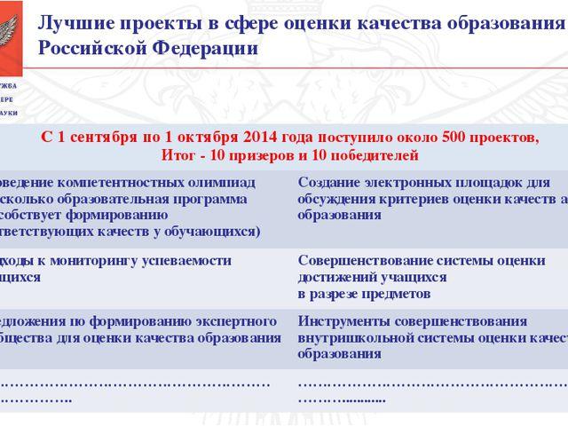 Лучшие проекты в сфере оценки качества образования в Российской Федерации С...