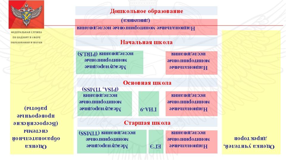 Дошкольное образование Оценка учителей, директоров Начальная школа Основная...
