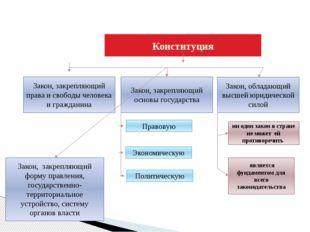 Конституция Закон, обладающий высшей юридической силой Закон, закрепляющий о