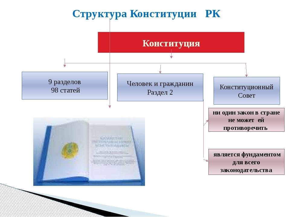 Структура Конституции РК Конституция Конституционный Совет Человек и граждани...