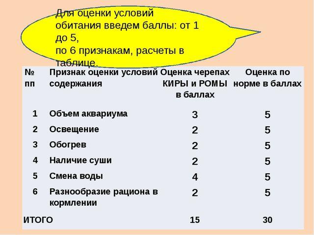 Для оценки условий обитания введем баллы: от 1 до 5, по 6 признакам, расчеты...