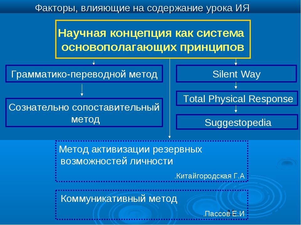 Научная концепция как система основополагающих принципов Грамматико-переводно...
