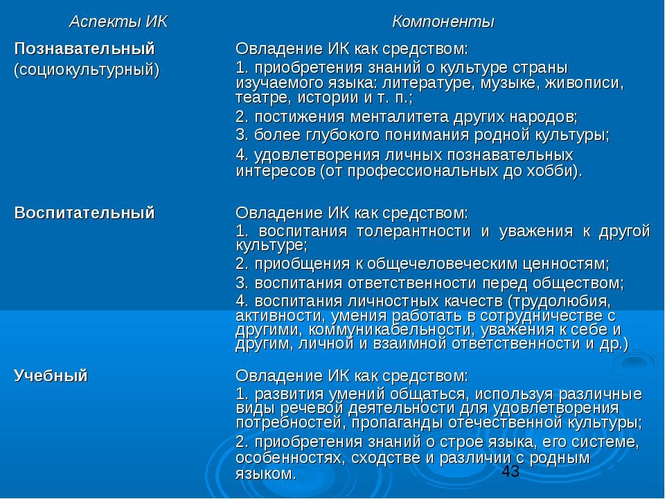 Аспекты ИККомпоненты Познавательный (социокультурный) Овладение ИК как сред...