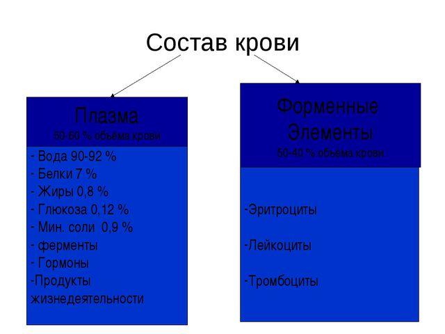 Состав крови Плазма 50-60 % объёма крови Форменные Элементы 50-40 % объёма кр...
