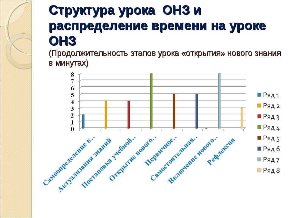 Структура урока ОНЗ и распределение времени на уроке ОНЗ (Продолжительность...
