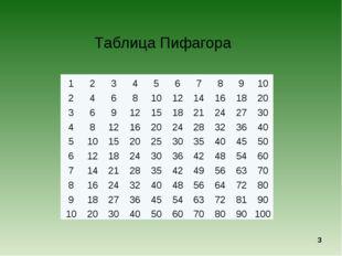 Таблица Пифагора * 12345678910 2468101214161820 3691215