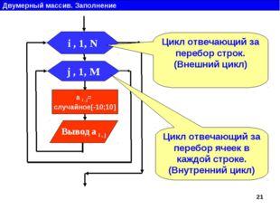 Двумерный массив. Заполнение j , 1, M Вывод a i , j i , 1, N a i , j= случайн