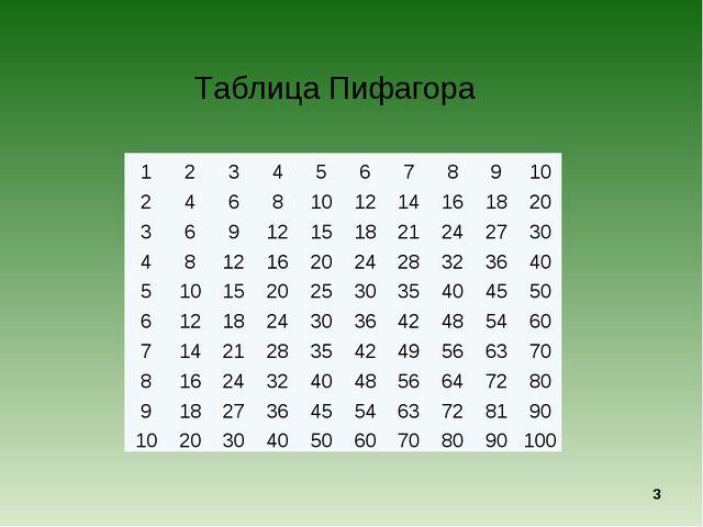 Таблица Пифагора * 12345678910 2468101214161820 3691215...