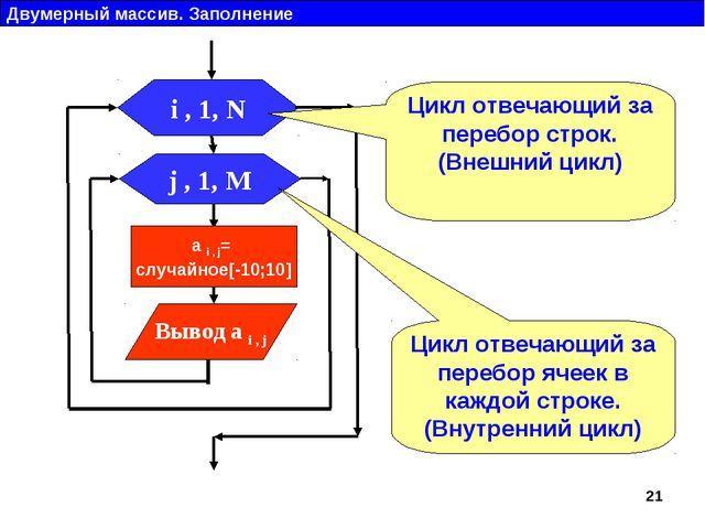 Двумерный массив. Заполнение j , 1, M Вывод a i , j i , 1, N a i , j= случайн...