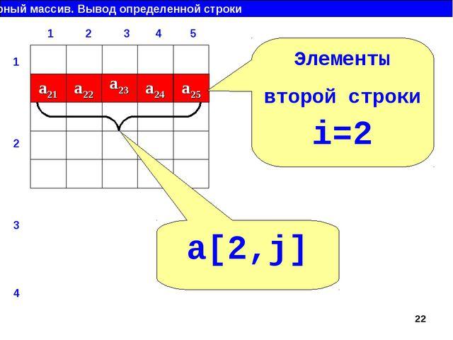 Двумерный массив. Вывод определенной строки a21 a22 a23 a24 a25 Элементы втор...