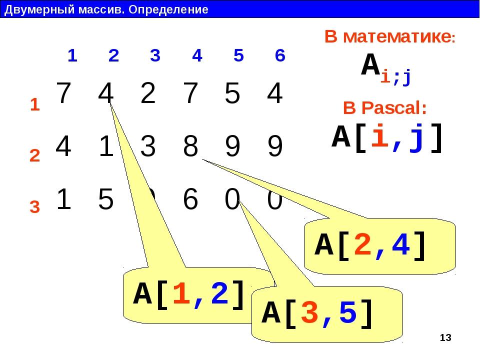Двумерный массив. Определение 1 2 3 4 5 6 1 2 3 В математике: В Pascal: Ai;j...