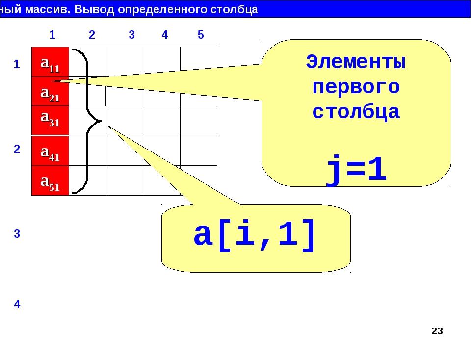 Двумерный массив. Вывод определенного столбца a11 a21 a31 a41 a51 Элементы пе...