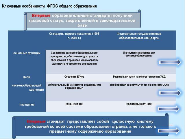 Ключевые особенности ФГОС общего образования Впервые образовательные стандарт...