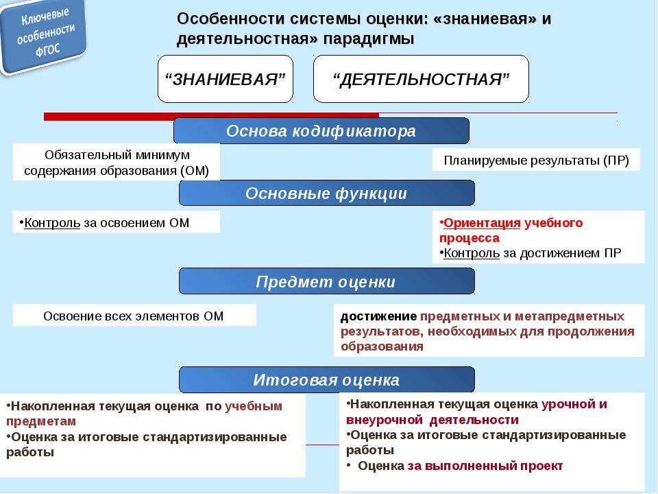 """Особенности системы оценки: «знаниевая» и деятельностная» парадигмы """"ЗНАНИЕВА..."""
