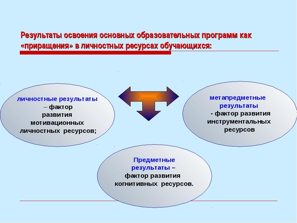 Результаты освоения основных образовательных программ как «приращения» в личн...