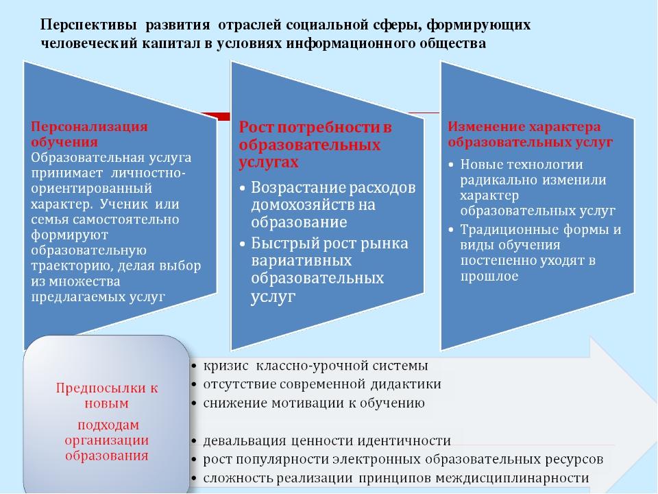 Перспективы развития отраслей социальной сферы, формирующих человеческий капи...