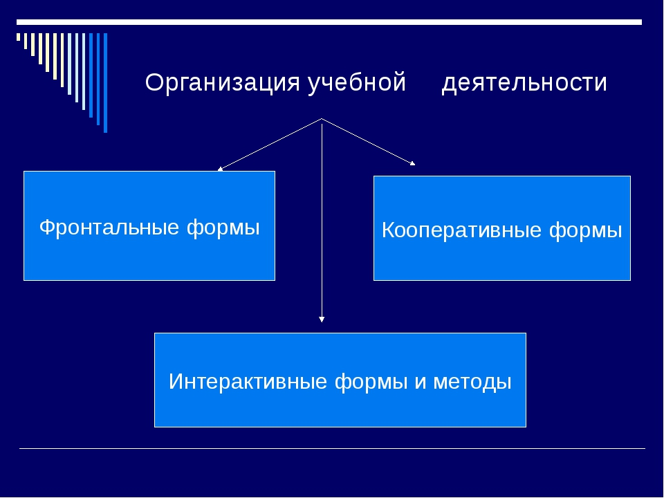 Организация учебной деятельности Фронтальные формы Кооперативные формы Интера...