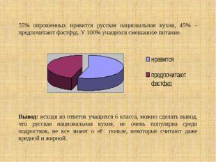 55% опрошенных нравится русская национальная кухня, 45% –предпочитают фастфуд