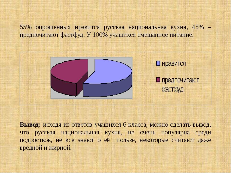 55% опрошенных нравится русская национальная кухня, 45% –предпочитают фастфуд...