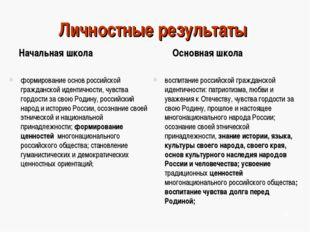 Личностные результаты Начальная школа формирование основ российской гражданск
