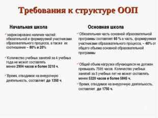 Требования к структуре ООП Начальная школа зафиксировано наличие частей: обяз