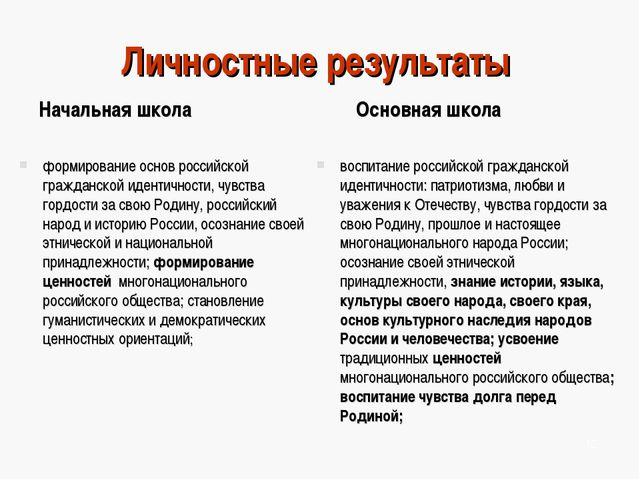 Личностные результаты Начальная школа формирование основ российской гражданск...