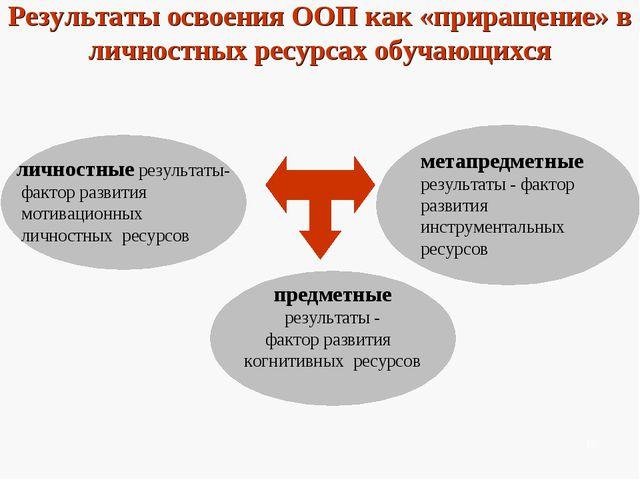 Результаты освоения ООП как «приращение» в личностных ресурсах обучающихся ли...