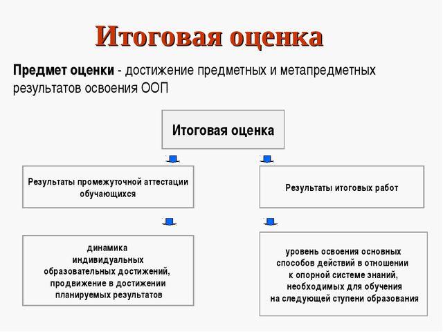 Итоговая оценка Предмет оценки - достижение предметных и метапредметных резул...