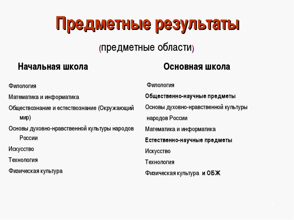 Предметные результаты (предметные области) Начальная школа Филология Математи...