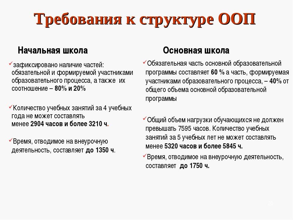 Требования к структуре ООП Начальная школа зафиксировано наличие частей: обяз...