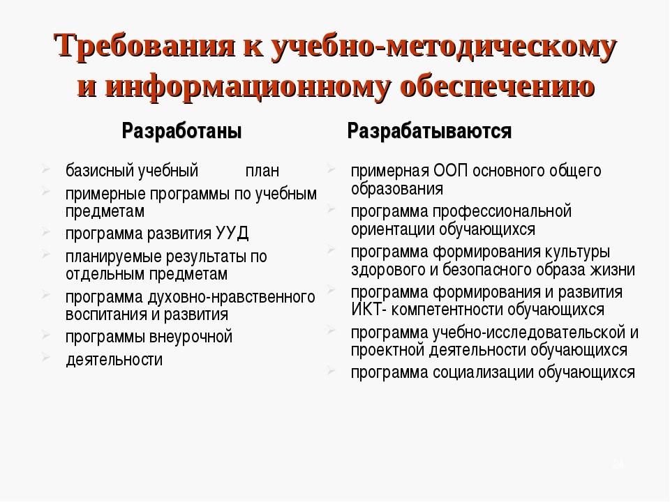 Требования к учебно-методическому и информационному обеспечению Разработаны б...