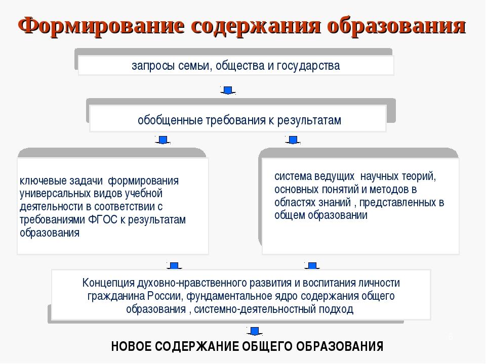 система ведущих научных теорий, основных понятий и методов в областях знаний...