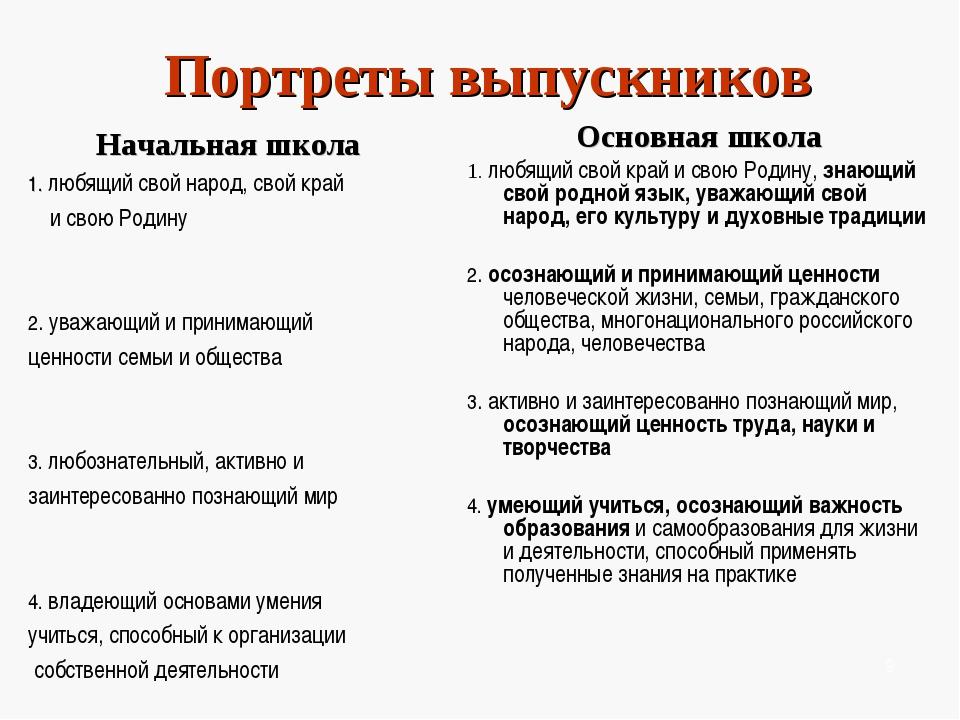Портреты выпускников Начальная школа 1. любящий свой народ, свой край и свою...