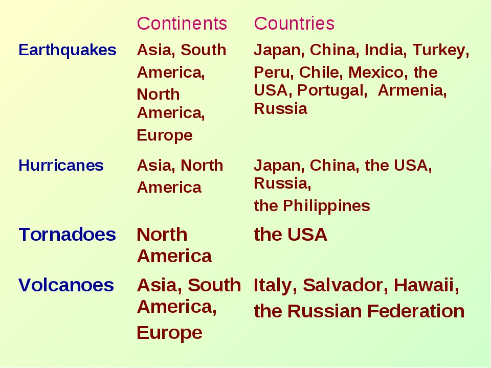 Continents 	Countries Earthquakes	Asia, South America, North America, Europe...