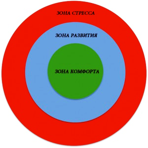http://artofhorsemanship.ru/wp-content/uploads/2015/03/Comfort_Stretch_Stress-300x300.jpg