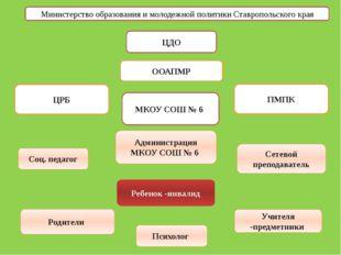 Министерство образования и молодежной политики Ставропольского края ЦДО ООАПМ