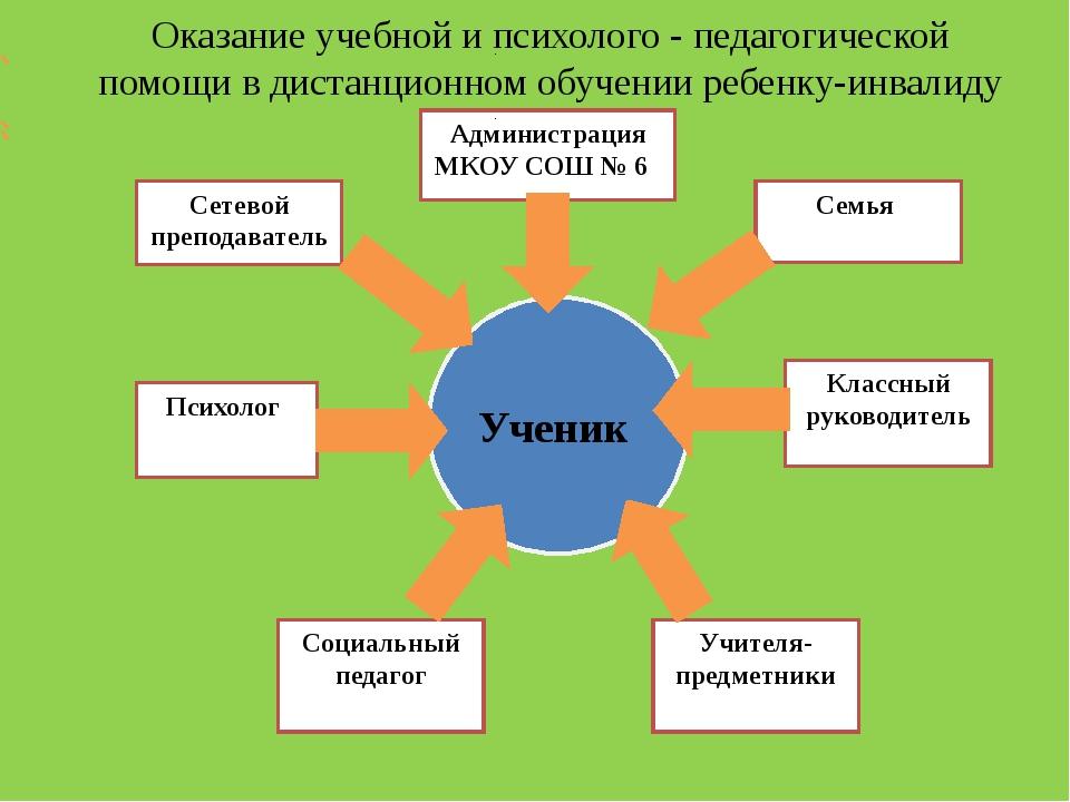 Ученик Сетевой преподаватель Психолог Семья Классный руководитель Социальный...