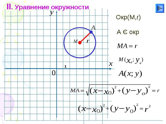 II. Уравнение окружности Окр(М,r) A Є окр