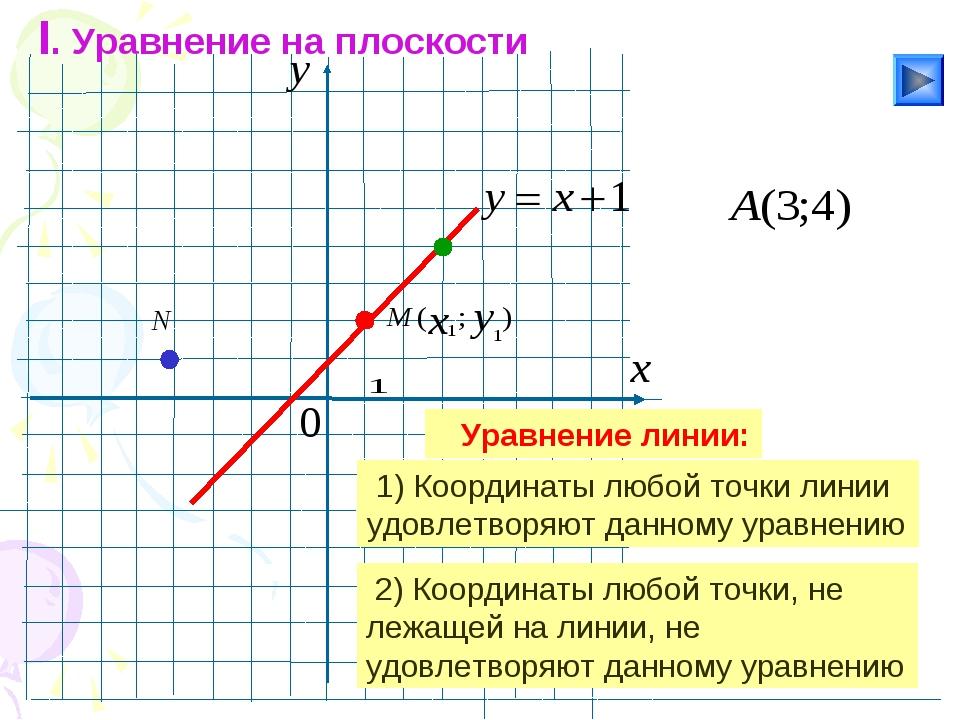 I. Уравнение на плоскости Уравнение линии: 1) Координаты любой точки линии у...